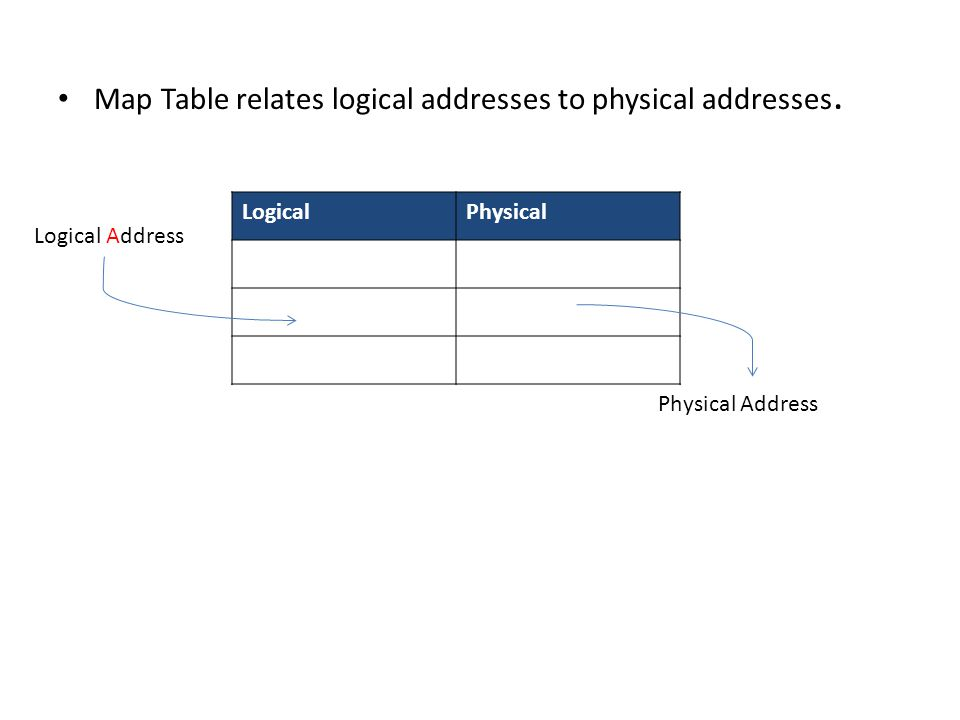 Map Table relates logical addresses to physical addresses.