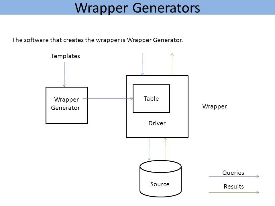 Wrapper Generators The software that creates the wrapper is Wrapper Generator.