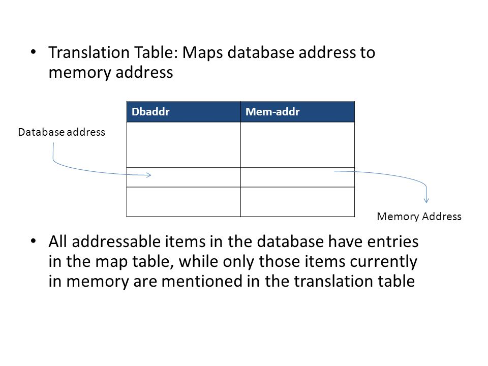 Translation Table: Maps database address to memory address All addressable items in the database have entries in the map table, while only those items currently in memory are mentioned in the translation table DbaddrMem-addr Database address Memory Address