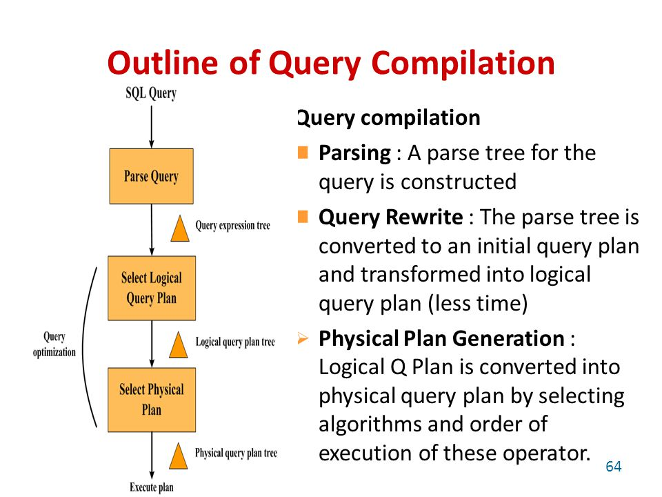 Outline of Query Compilation Query compilation Parsing : A parse tree for the query is constructed Query Rewrite : The parse tree is converted to an initial query plan and transformed into logical query plan (less time)‏  Physical Plan Generation : Logical Q Plan is converted into physical query plan by selecting algorithms and order of execution of these operator.