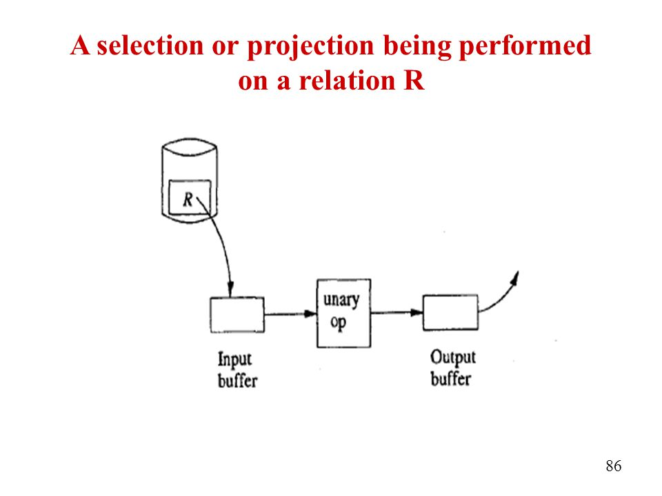 A selection or projection being performed on a relation R 86