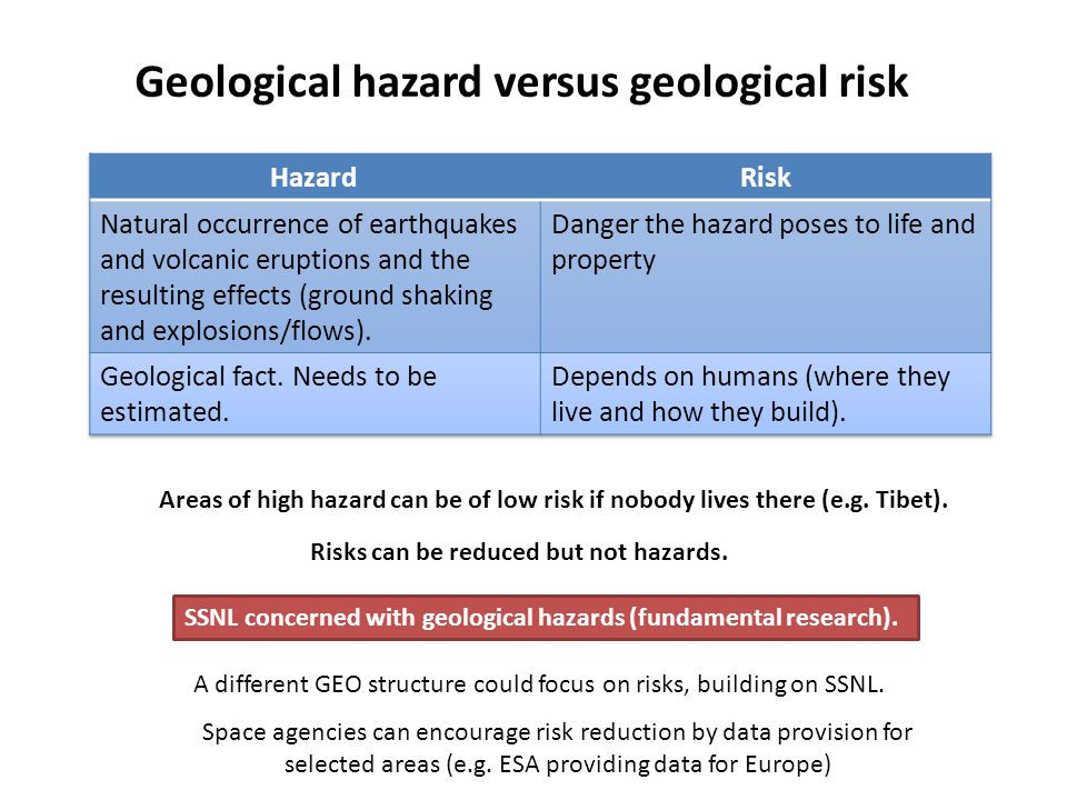 Geological hazard versus geological risk Areas of high hazard can be of low risk if nobody lives there (e.g. Tibet). Risks can be reduced but not haza