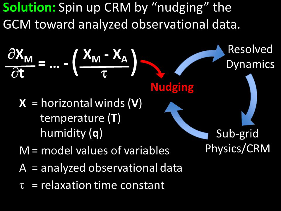 Solution: Spin up CRM by nudging the GCM toward analyzed observational data.