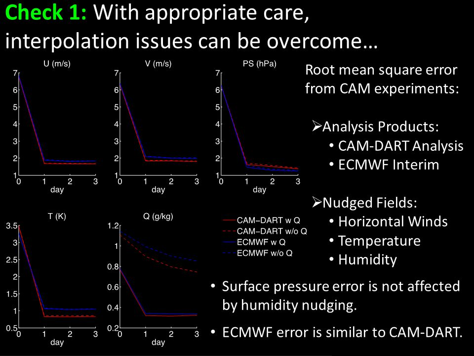 Check 1: With appropriate care, interpolation issues can be overcome… Root mean square error from CAM experiments:  Analysis Products: CAM-DART Analysis ECMWF Interim  Nudged Fields: Horizontal Winds Temperature Humidity Surface pressure error is not affected by humidity nudging.