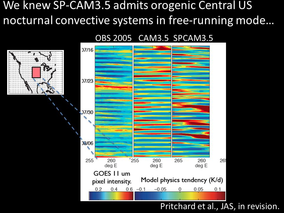 We knew SP-CAM3.5 admits orogenic Central US nocturnal convective systems in free-running mode… OBS 2005CAM3.5SPCAM3.5 Pritchard et al., JAS, in revision.