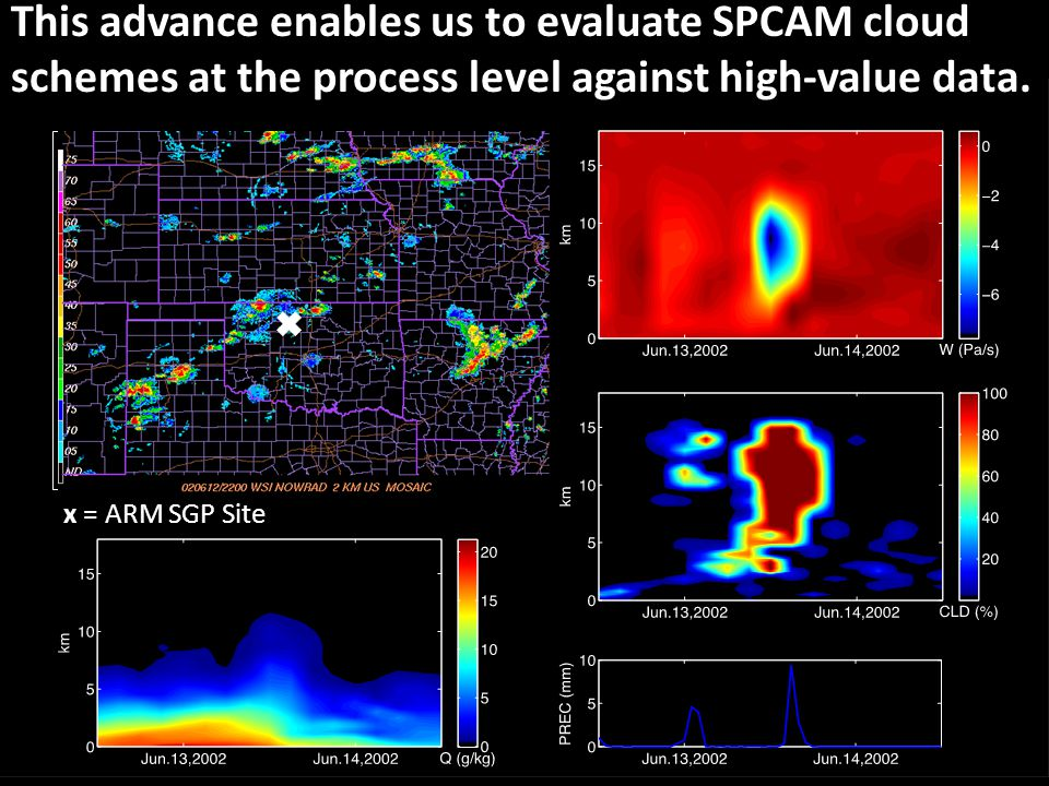 This advance enables us to evaluate SPCAM cloud schemes at the process level against high-value data.