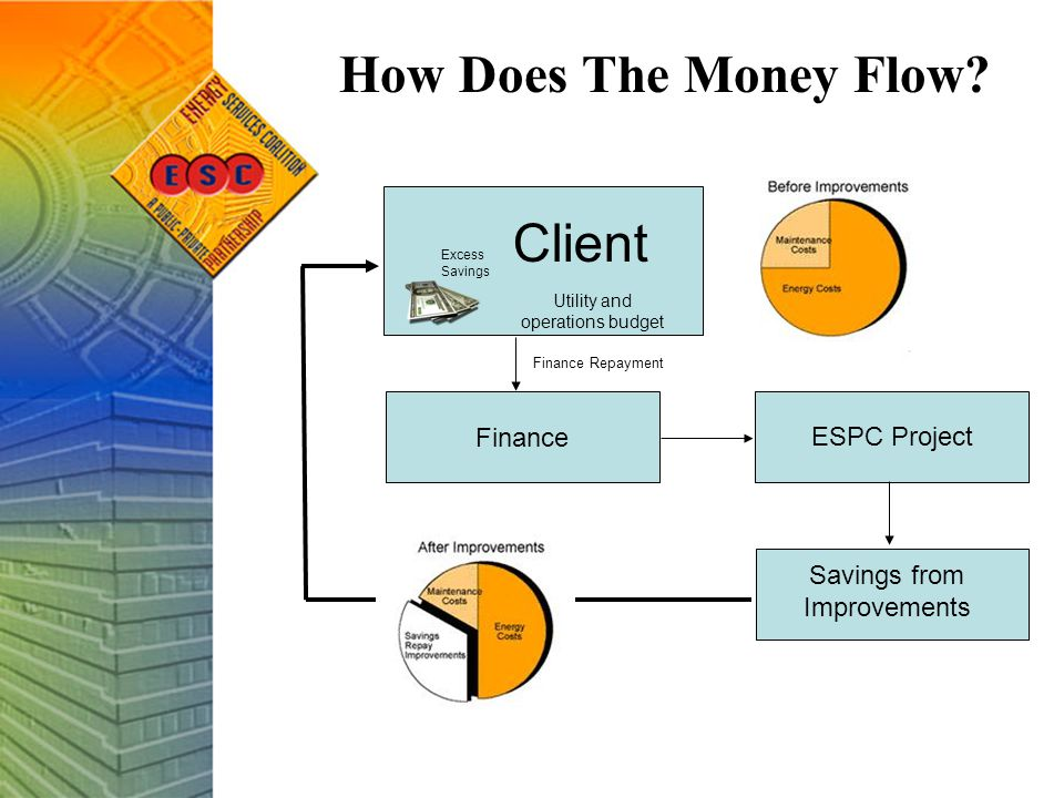 Client Finance ESPC Project Finance Repayment Finance Savings from Improvements Excess Savings Utility and operations budget How Does The Money Flow?