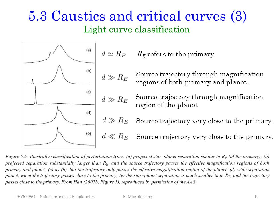 5.3 Caustics and critical curves (3) Light curve classification 5.