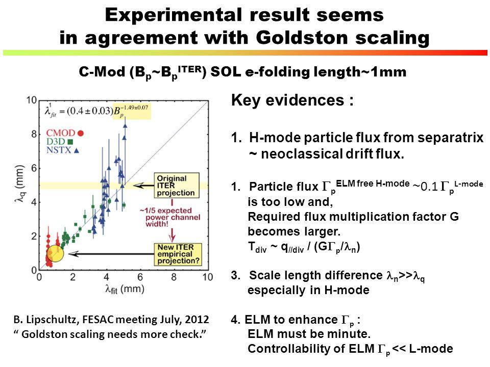 "B. Lipschultz, FESAC meeting July, 2012 "" Goldston scaling needs more check."" C-Mod (B p ~B p ITER ) SOL e-folding length~1mm Key evidences : 1.H-mode"