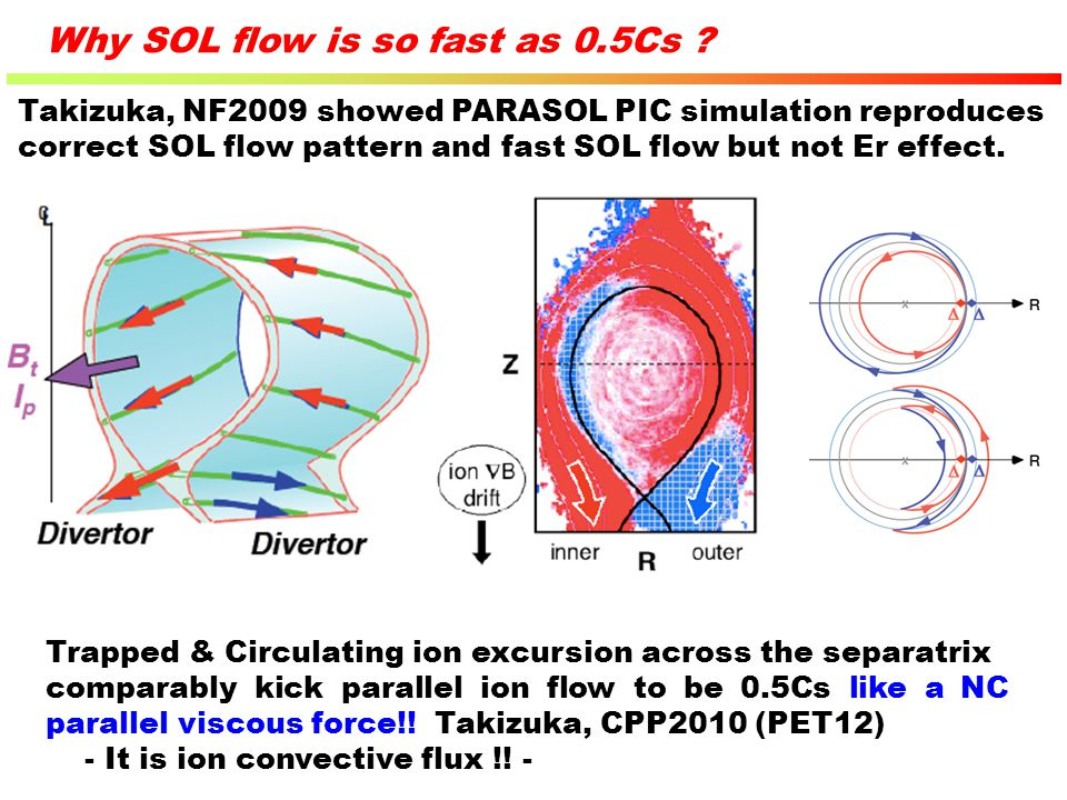 Why SOL flow is so fast as 0.5Cs ? Takizuka, NF2009 showed PARASOL PIC simulation reproduces correct SOL flow pattern and fast SOL flow but not Er eff