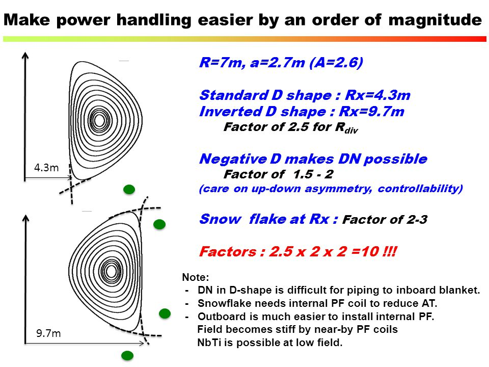 Make power handling easier by an order of magnitude R=7m, a=2.7m (A=2.6) Standard D shape : Rx=4.3m Inverted D shape : Rx=9.7m Factor of 2.5 for R div