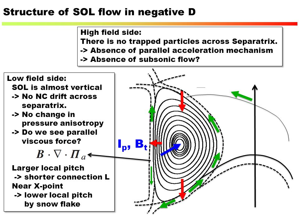 Structure of SOL flow in negative D High field side: There is no trapped particles across Separatrix. -> Absence of parallel acceleration mechanism ->