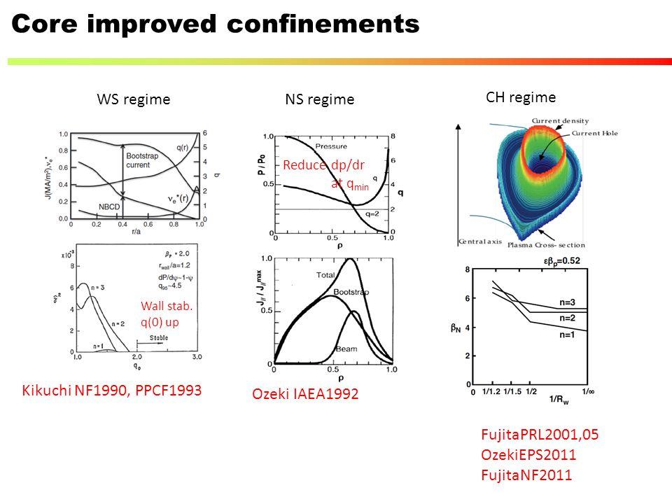 Kikuchi NF1990, PPCF1993 Ozeki IAEA1992 FujitaPRL2001,05 OzekiEPS2011 FujitaNF2011 Wall stab. q(0) up Reduce dp/dr at q min Core improved confinements
