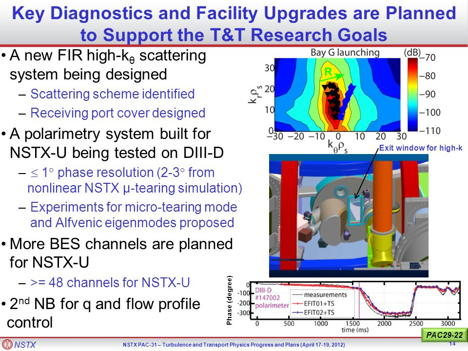 NSTX NSTX PAC-31 – Turbulence and Transport Physics Progress and Plans (April 17-19, 2012) Key Diagnostics and Facility Upgrades are Planned to Support the T&T Research Goals A new FIR high-k θ scattering system being designed –Scattering scheme identified –Receiving port cover designed A polarimetry system built for NSTX-U being tested on DIII-D –  1  phase resolution (2-3  from nonlinear NSTX μ-tearing simulation) –Experiments for micro-tearing mode and Alfvenic eigenmodes proposed More BES channels are planned for NSTX-U –>= 48 channels for NSTX-U 2 nd NB for q and flow profile control Phase (degree) PAC29-22 14 Exit window for high-k