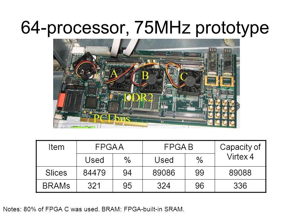 64-processor, 75MHz prototype ItemFPGA AFPGA BCapacity of Virtex 4 Used% % Slices8447994890869989088 BRAMs3219532496336 Notes: 80% of FPGA C was used.