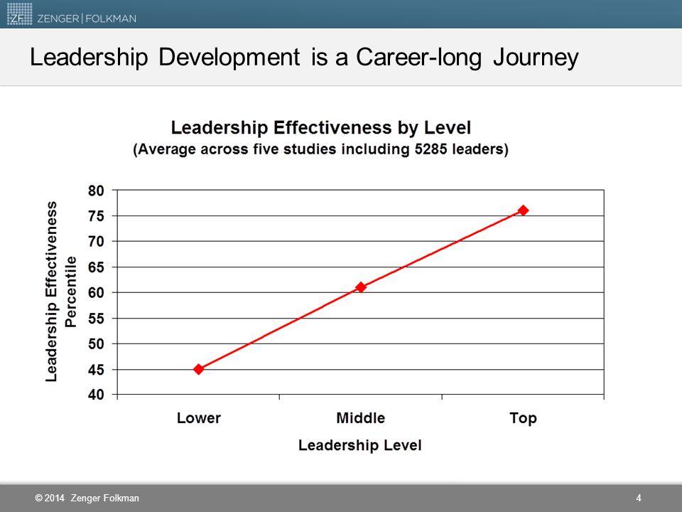 © 2014 Zenger Folkman Leadership Development is a Career-long Journey 4