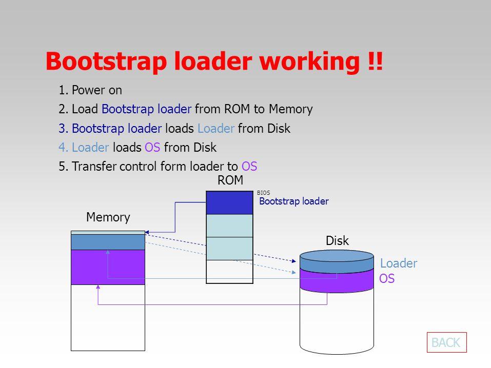 BIOS Bootstrap loader Memory Disk Loader OS Bootstrap loader working !! BACK 1.Power on 2.Load Bootstrap loader from ROM to Memory 3.Bootstrap loader