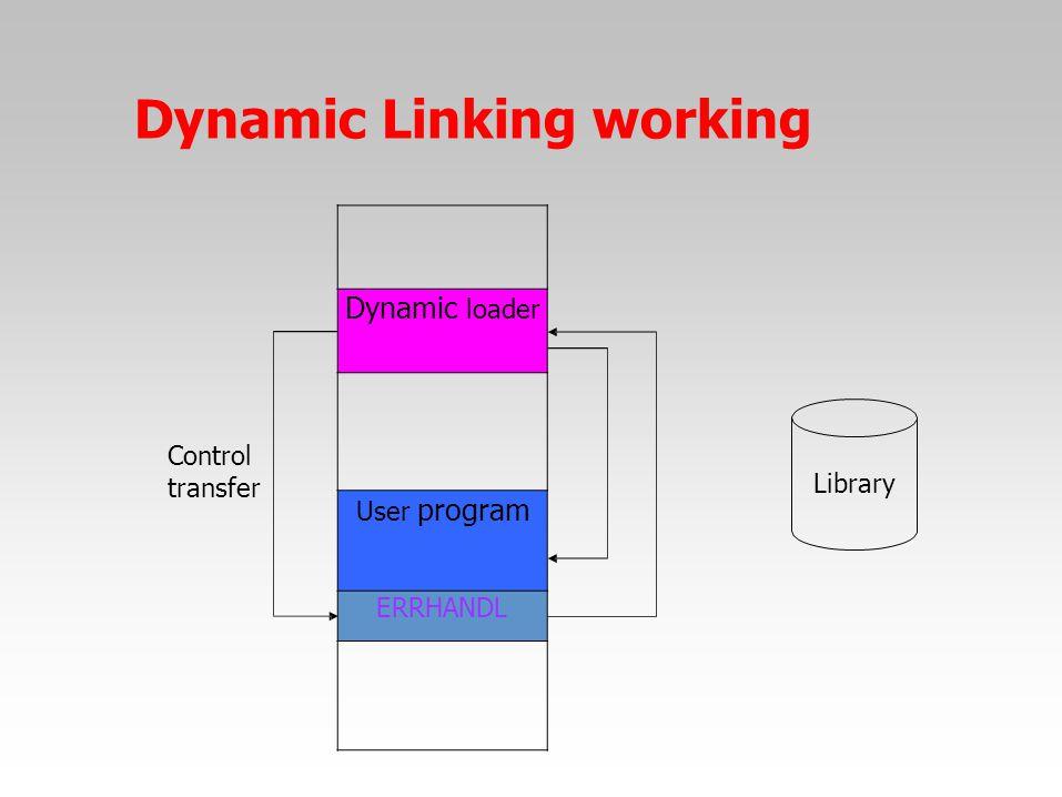 Dynamic Linking working Control transfer Library Dynamic loader User program ERRHANDL