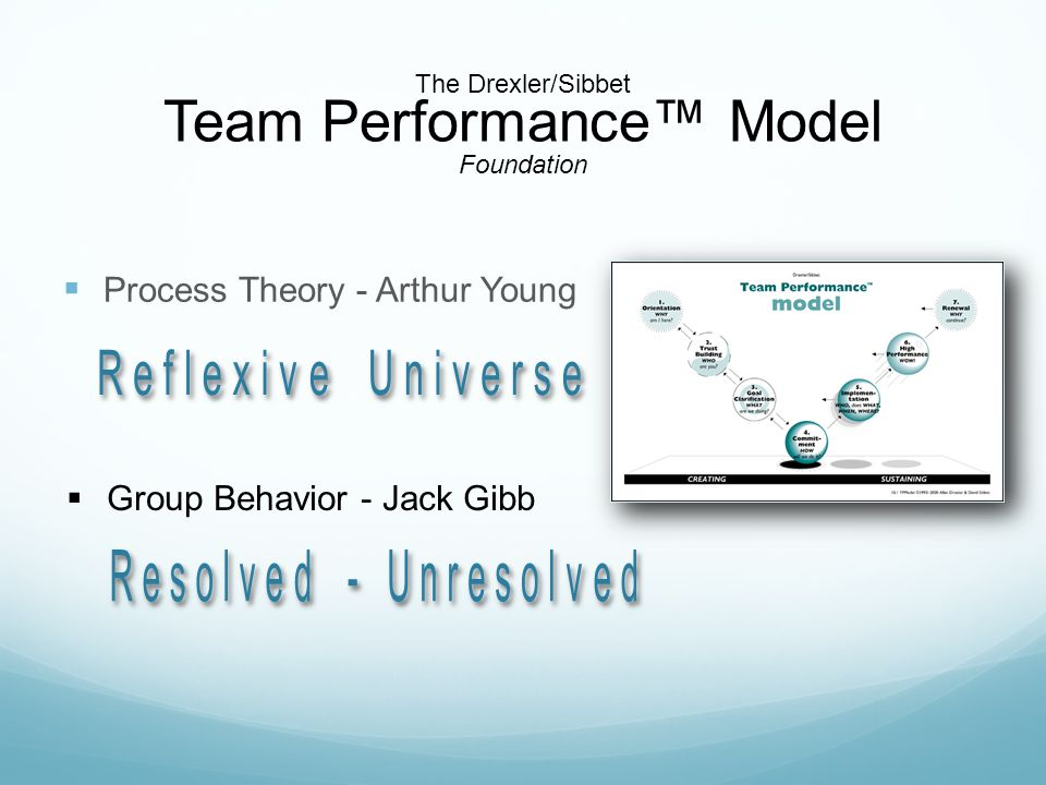 The Drexler/Sibbet Team Performance™ Model Foundation  Process Theory - Arthur Young  Group Behavior - Jack Gibb