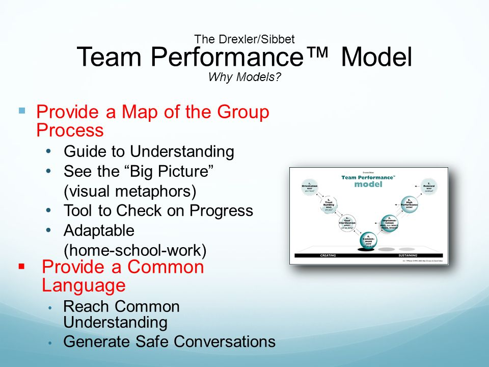  Provide a Map of the Group Process Guide to Understanding See the Big Picture (visual metaphors) Tool to Check on Progress Adaptable (home-school-work)  Provide a Common Language Reach Common Understanding Generate Safe Conversations The Drexler/Sibbet Team Performance™ Model Why Models?