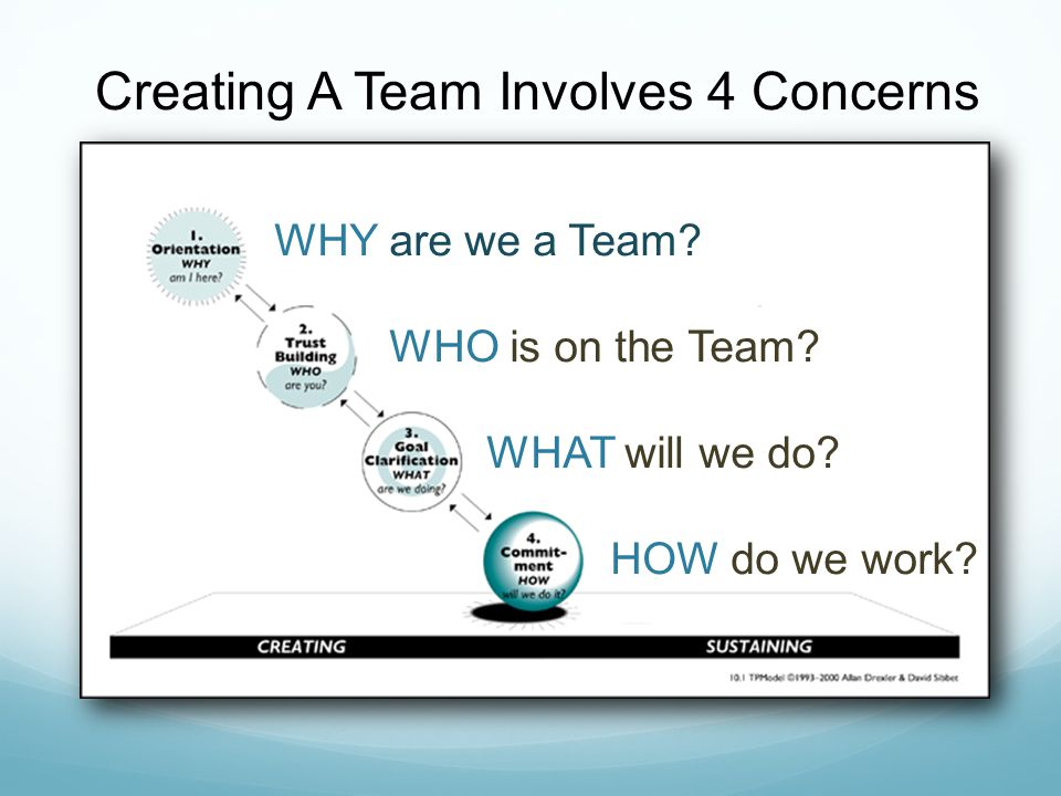 Creating A Team Involves 4 Concerns WHY are we a Team? WHO is on the Team? WHAT will we do? HOW do we work?