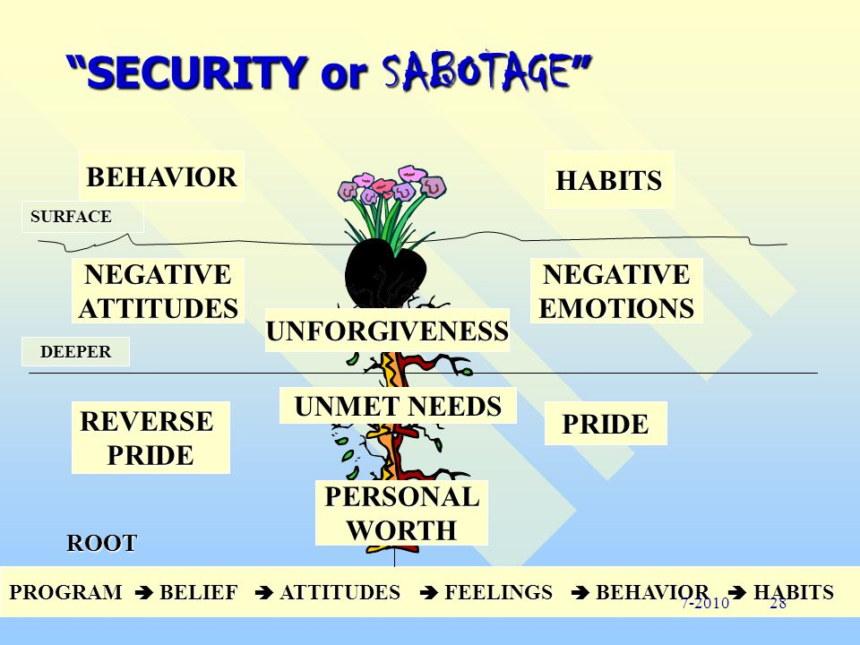 SECURITY or SABOTAGE 1. MEANINGFUL TOUCH – We need to be embraced and touched by others.