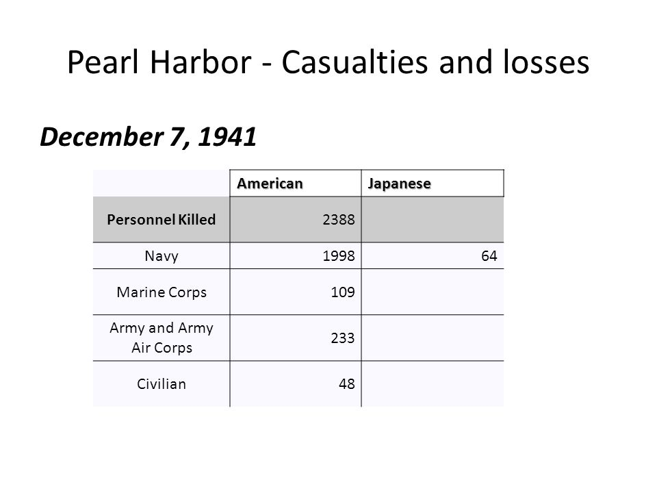 Pearl Harbor - Casualties and losses December 7, 1941 AmericanJapanese Personnel Killed2388 Navy199864 Marine Corps109 Army and Army Air Corps 233 Civ