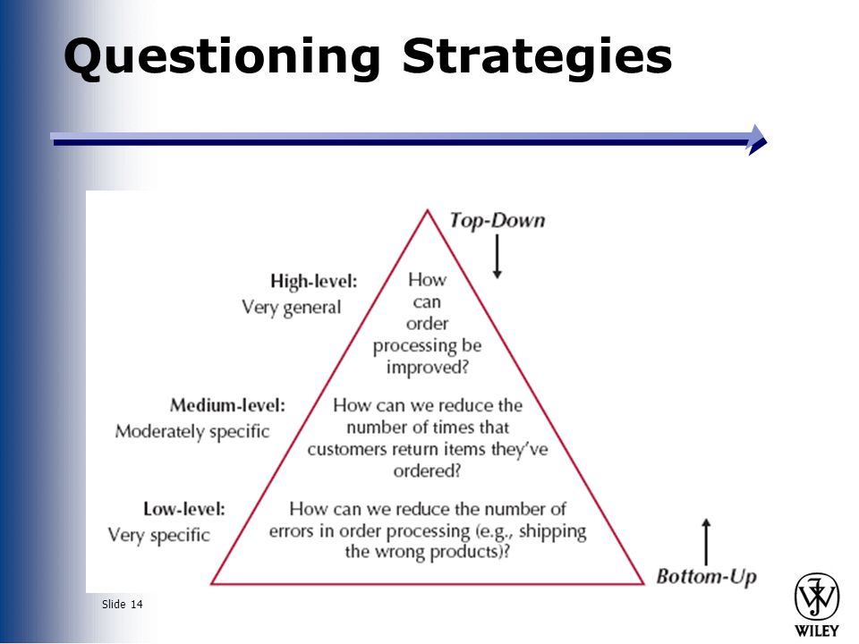 Slide 14 Questioning Strategies