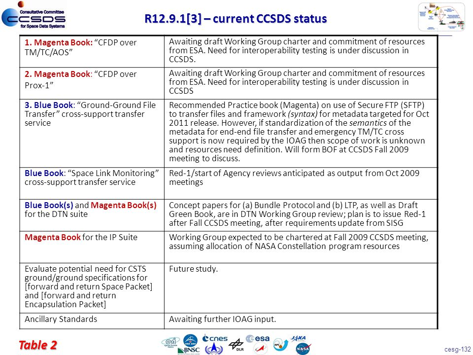 """cesg-132 1. Magenta Book: """"CFDP over TM/TC/AOS"""" Awaiting draft Working Group charter and commitment of resources from ESA. Need for interoperability t"""