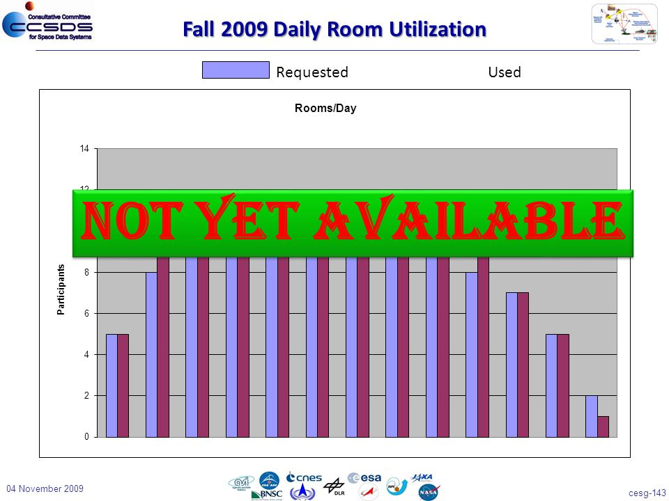 cesg-143 04 November 2009 Fall 2009 Daily Room Utilization RequestedUsed Not Yet Available