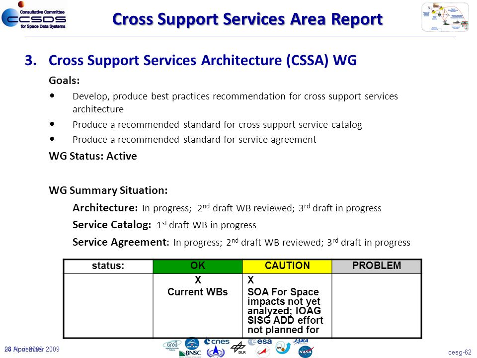 cesg-62 04 November 200928 April 2009 3.Cross Support Services Architecture (CSSA) WG Goals: Develop, produce best practices recommendation for cross support services architecture Produce a recommended standard for cross support service catalog Produce a recommended standard for service agreement WG Status: Active WG Summary Situation: Architecture: In progress; 2 nd draft WB reviewed; 3 rd draft in progress Service Catalog: 1 st draft WB in progress Service Agreement : In progress; 2 nd draft WB reviewed; 3 rd draft in progress status:OKCAUTIONPROBLEM X Current WBs X SOA For Space impacts not yet analyzed; IOAG SISG ADD effort not planned for Cross Support Services Area Report