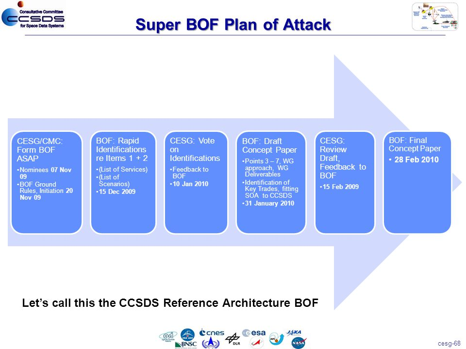 cesg-68 Super BOF Plan of Attack CESG/CMC: Form BOF ASAP Nominees 07 Nov 09 BOF Ground Rules, Initiation 20 Nov 09 BOF: Rapid Identifications re Items 1 + 2 (List of Services) (List of Scenarios) 15 Dec 2009 CESG: Vote on Identifications Feedback to BOF 10 Jan 2010 BOF: Draft Concept Paper Points 3 – 7, WG approach, WG Deliverables Identification of Key Trades, fitting SOA to CCSDS 31 January 2010 CESG: Review Draft, Feedback to BOF 15 Feb 2009 BOF: Final Concept Paper 28 Feb 2010 Let's call this the CCSDS Reference Architecture BOF
