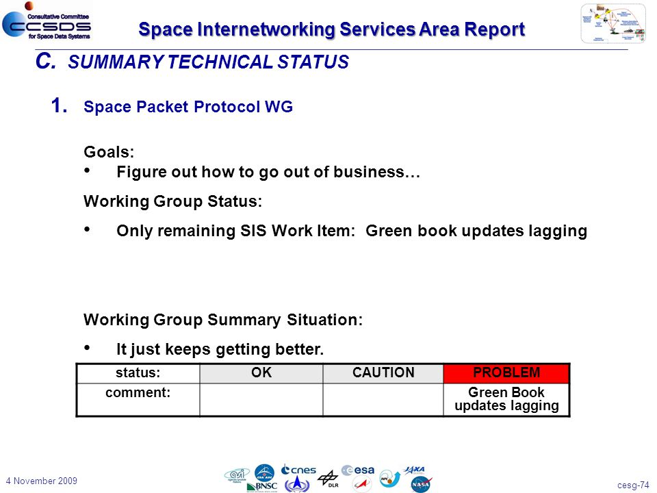 cesg-74 4 November 2009 1. Space Packet Protocol WG Goals: Figure out how to go out of business… Working Group Status: Only remaining SIS Work Item: G