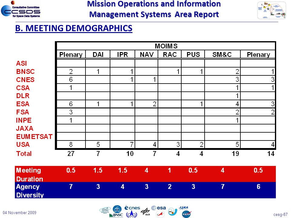cesg-87 04 November 2009 B. MEETING DEMOGRAPHICS Mission Operations and Information Management Systems Area Report