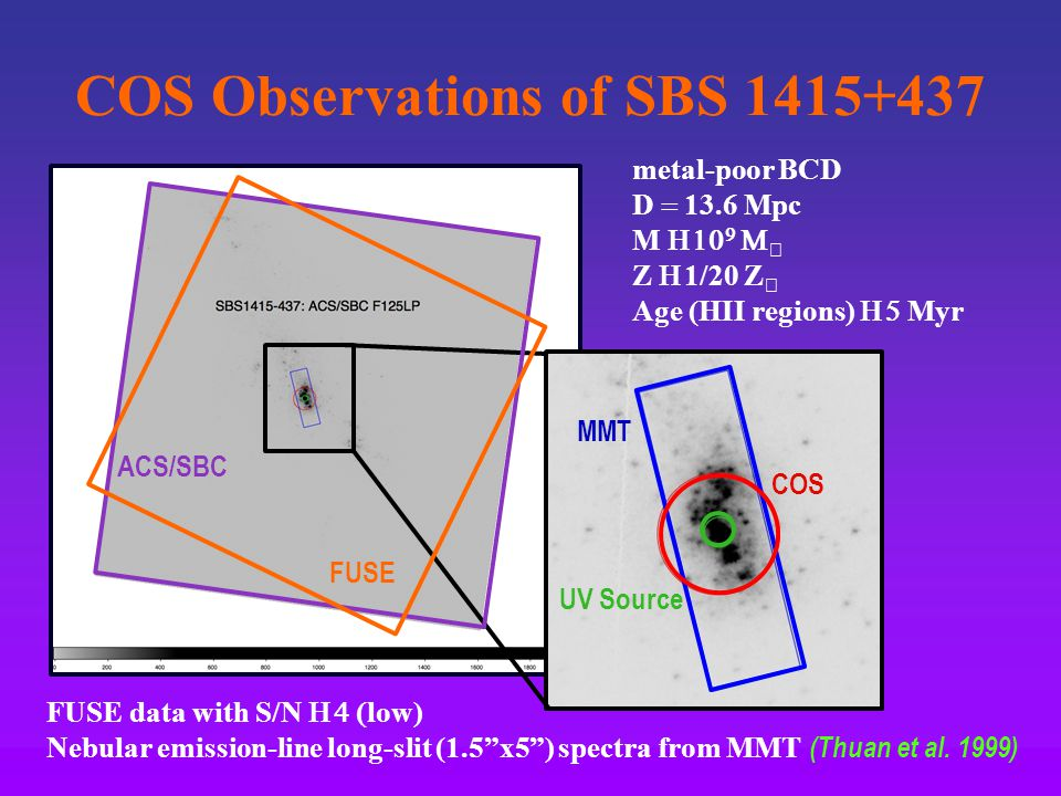 COS Observations of SBS 1415+437 MMT COS UV Source metal-poor BCD D  13.6 Mpc M     Z  1/20 Z  Age (HII regions)  Myr FUSE data with S/N  low) Nebular emission-line long-slit (1.5 x5 ) spectra from MMT (Thuan et al.