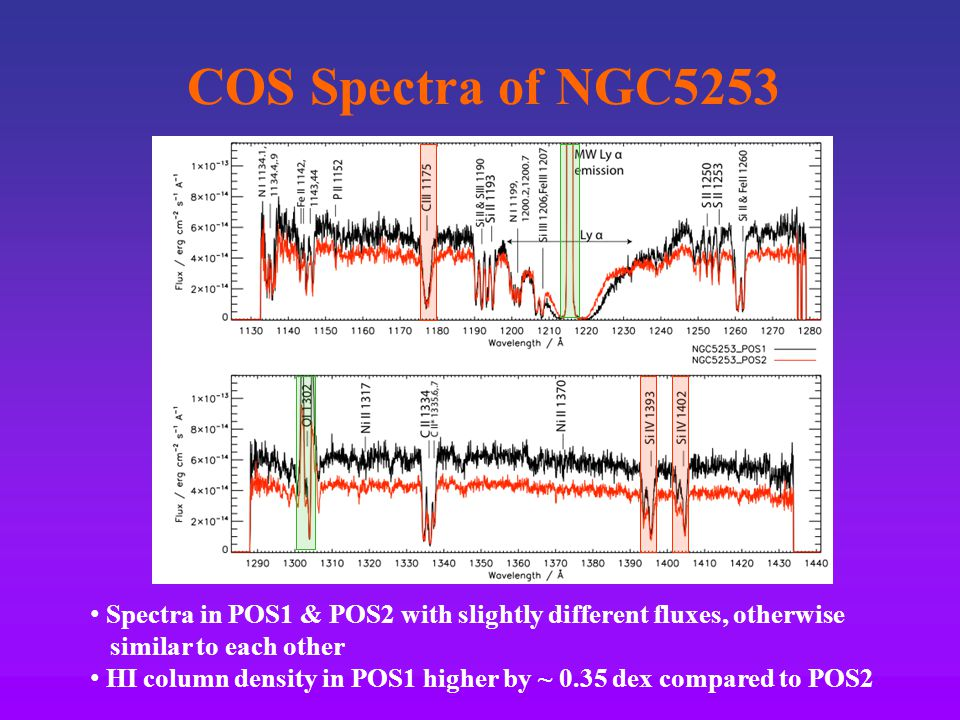 COS Spectra of NGC5253 Spectra in POS1 & POS2 with slightly different fluxes, otherwise similar to each other HI column density in POS1 higher by ~ 0.35 dex compared to POS2
