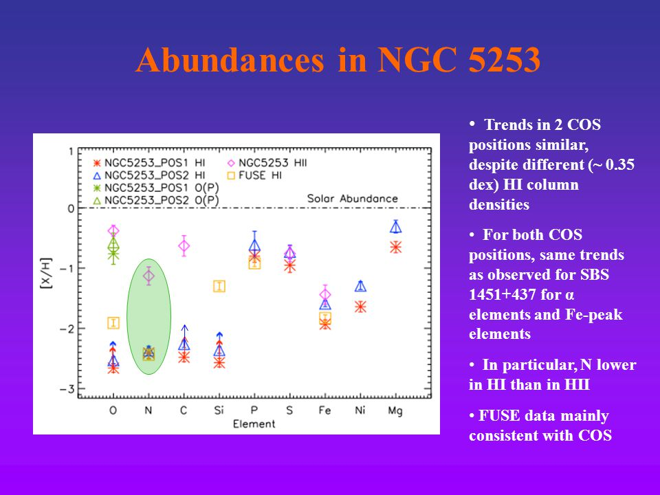 Abundances in NGC 5253 Trends in 2 COS positions similar, despite different (~ 0.35 dex) HI column densities For both COS positions, same trends as observed for SBS 1451+437 for α elements and Fe-peak elements In particular, N lower in HI than in HII FUSE data mainly consistent with COS