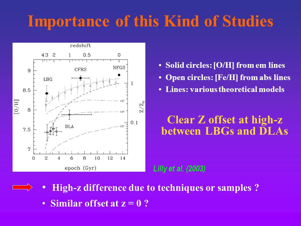 Importance of this Kind of Studies Lilly et al.