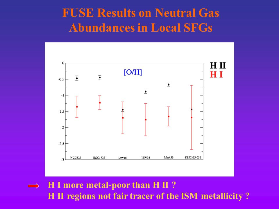 FUSE Results on Neutral Gas Abundances in Local SFGs H I more metal-poor than H II .