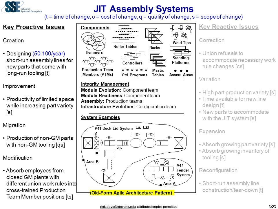 3:23 rick.dove@stevens.edurick.dove@stevens.edu, attributed copies permitted JIT Assembly Systems (t = time of change, c = cost of change, q = quality of change, s = scope of change) Key Proactive Issues Creation Designing (50-100/year) short-run assembly lines for new parts that come with long-run tooling [t] Improvement Productivity of limited space while increasing part variety [s] Migration Production of non-GM parts with non-GM tooling [qs] Modification Absorb employees from closed GM plants with different union work rules into cross-trained Production Team Member positions [ts] Key Reactive Issues Correction Union refusals to accommodate necessary work rule changes [cs] Variation High part production variety [s] Time available for new line design [t] New parts to accommodate with the JIT system [s] Expansion Absorb growing part variety [s] Absorb growing inventory of tooling [s] Reconfiguration Short-run assembly line construction/tear-down [t] Weld Tips Controllers Production Team Members (PTMs) Hemmers Roller Tables Standing Platforms Mastic Tables Racks Components System Examples * * * Ctrl Programs ** Assem Areas P41 Deck Lid System Area B A47 Fender System Area A (Old-Form Agile Architecture Pattern) Integrity Management Module Evolution: Component team Module Readiness: Component team Assembly: Production teams Infrastructure Evolution: Configuration team
