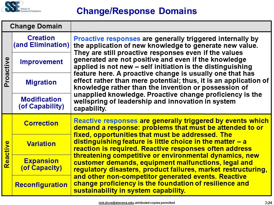 3:24 rick.dove@stevens.edurick.dove@stevens.edu, attributed copies permitted Reactive responses are generally triggered by events which demand a response: problems that must be attended to or fixed, opportunities that must be addressed.