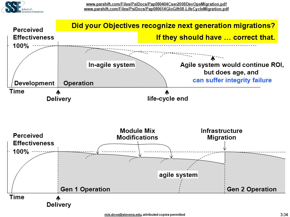 3:34 rick.dove@stevens.edurick.dove@stevens.edu, attributed copies permitted Delivery Time Development Perceived Effectiveness 100% Gen 2 OperationGen 1 Operation agile system Infrastructure Migration Module Mix Modifications Delivery Time Development Perceived Effectiveness life-cycle end Agile system would continue ROI, but does age, and can suffer integrity failure 100% In-agile system Operation www.parshift.com/Files/PsiDocs/Pap080404Cser2008DevOpsMigration.pdf www.parshift.com/Files/PsiDocs/Pap080614GloGift08-LifeCycleMigration.pdf Did your Objectives recognize next generation migrations.