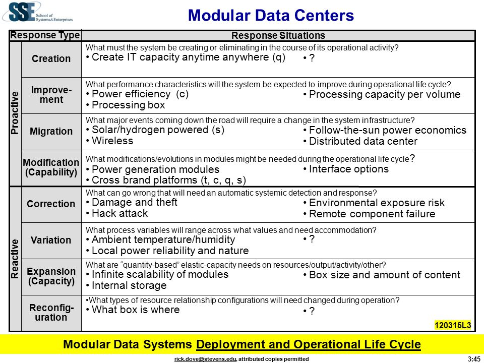 3:45 rick.dove@stevens.edurick.dove@stevens.edu, attributed copies permitted Modular Data Centers Correction Variation Reconfig- uration Expansion (Capacity) Migration Improve- ment Modification (Capability) Creation Proactive Reactive Response Type Response Situations What performance characteristics will the system be expected to improve during operational life cycle.