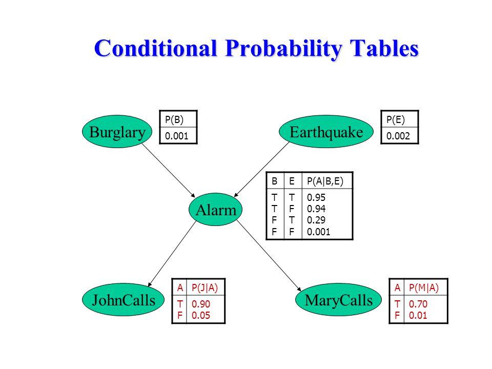 Conditional Probability Tables BEP(A|B,E) TTFFTTFF TFTFTFTF 0.95 0.94 0.29 0.001 BurglaryEarthquake Alarm MaryCallsJohnCalls P(B) 0.001 P(E) 0.002 AP(J|A) TFTF 0.90 0.05 AP(M|A) TFTF 0.70 0.01