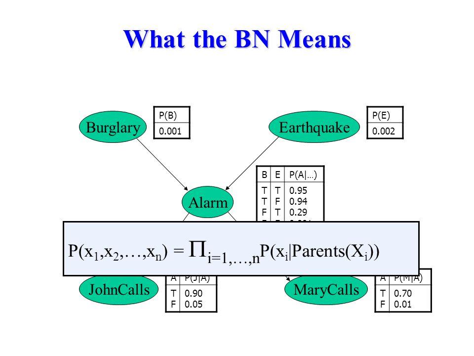 What the BN Means BEP(A| … ) TTFFTTFF TFTFTFTF 0.95 0.94 0.29 0.001 BurglaryEarthquake Alarm MaryCallsJohnCalls P(B) 0.001 P(E) 0.002 AP(J|A) TFTF 0.90 0.05 AP(M|A) TFTF 0.70 0.01 P(x 1,x 2,…,x n ) =  i=1,…,n P(x i |Parents(X i ))