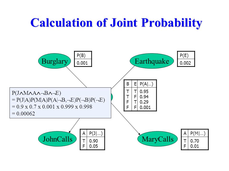 Calculation of Joint Probability BEP(A| … ) TTFFTTFF TFTFTFTF 0.95 0.94 0.29 0.001 BurglaryEarthquake Alarm MaryCallsJohnCalls P(B) 0.001 P(E) 0.002 AP(J|…) TFTF 0.90 0.05 AP(M|…) TFTF 0.70 0.01 P(J  M  A   B   E) = P(J|A)P(M|A)P(A|  B,  E)P(  B)P(  E) = 0.9 x 0.7 x 0.001 x 0.999 x 0.998 = 0.00062