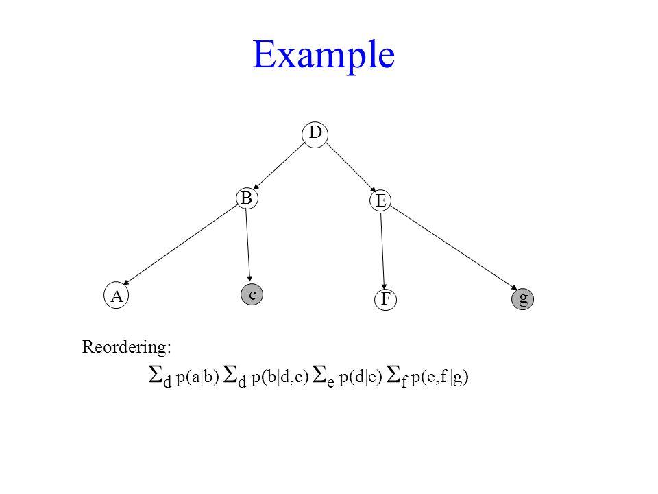 Example D A B c F E g Reordering:  d p(a|b)  d p(b|d,c)  e p(d|e)  f p(e,f |g)