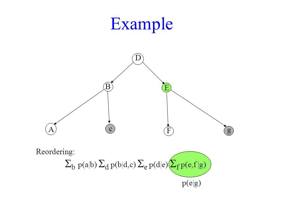 Example D A B c F E g Reordering:  b  p(a|b)  d p(b|d,c)  e p(d|e)  f p(e,f |g) p(e|g)