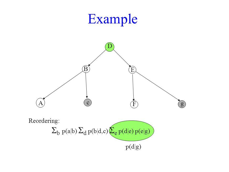 Example D A B c F E g Reordering:  b  p(a|b)  d p(b|d,c)  e p(d|e) p(e|g) p(d|g)