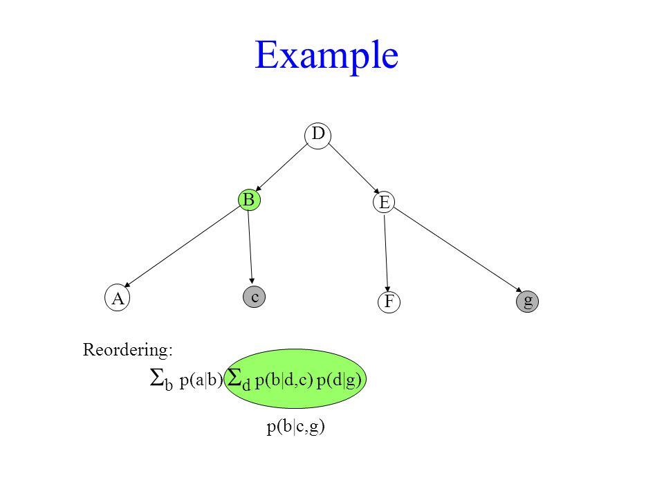 Example D A B c F E g Reordering:  b  p(a|b)  d p(b|d,c) p(d|g) p(b|c,g)